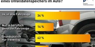 Die Black Box für das Auto befürworten 34 Prozent aller Autofahrer. Foto: DVR