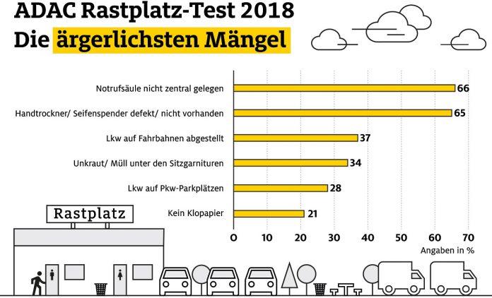 ADAC-Rastplatz-Test. Foto: ADAC