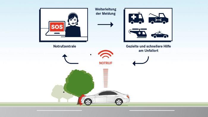 Mercedes bietet Notruf eCall in 19 Ländern an