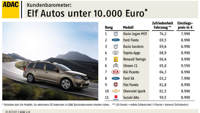 Dacia Logan MCV macht Autofahrer glücklich