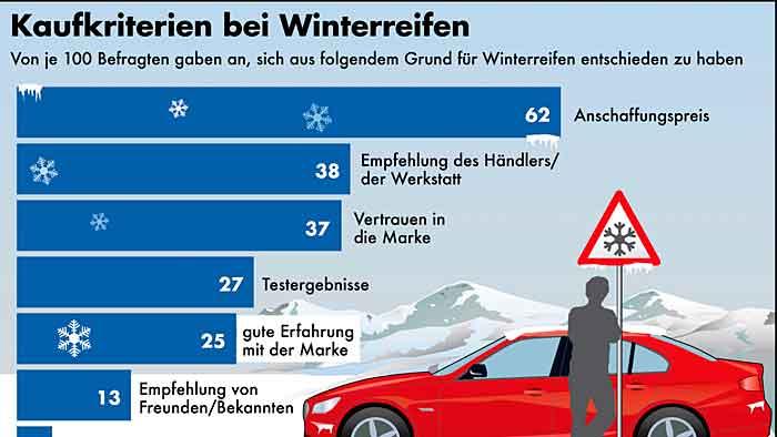 Winterreifen: Preis schlägt Qualität