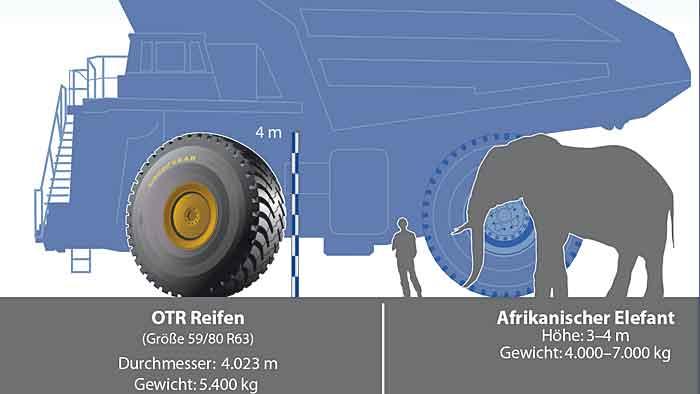 Der über vier Meter große REifen wiegt rund 5400 Kilogramm.