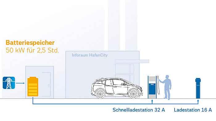 BMW testet die Nutzung von Akkus nach ihrem Einsatz im Elektro-Auto.