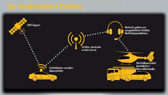 Opel bietet ab Mitte des Jahres das System OnStar an.