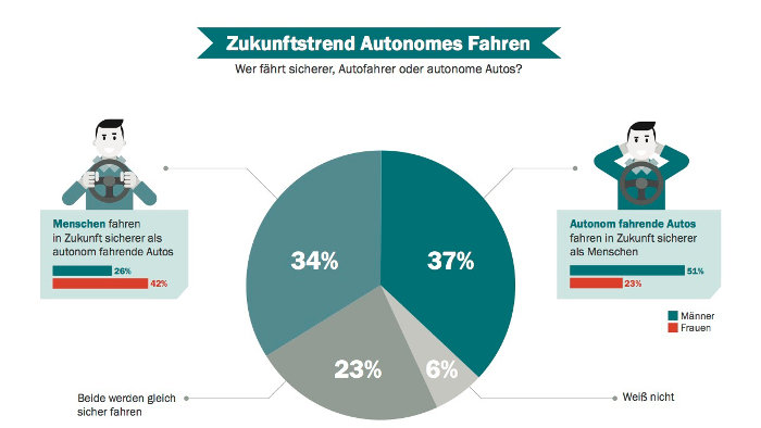 Autonomes Fahren: Männer optimistischer als Frauen