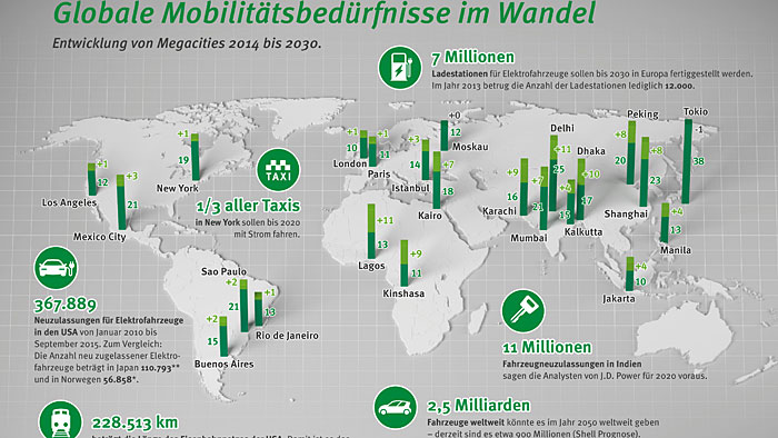 Die Mobilitätsanforderungen unterscheiden sich von Region zu Region