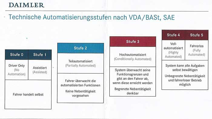 Die fünf Stufen zum autonomen Fahren