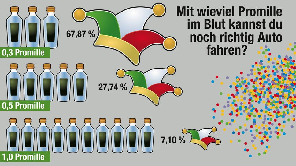 Über 60 Prozent setzen sich alkoholisiert ans Steuer