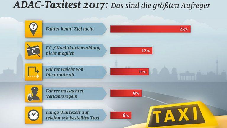 Gute Noten für deutsche Taxifahrer